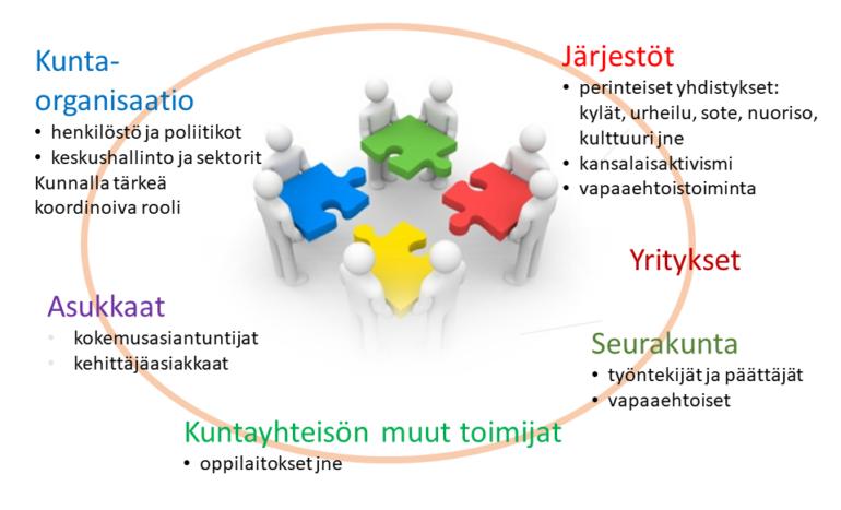 Kaaviokuva kumppaanuspöyd'n toimijoista